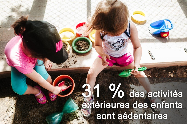 31 % des activités extérieures des enfants sont sédentaires