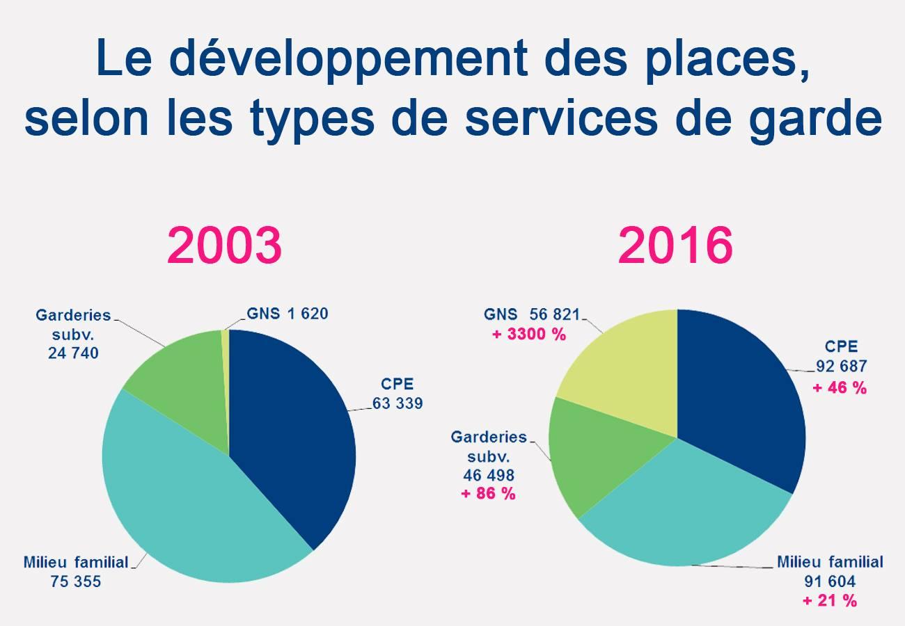 Le développement des places : une évolution très inégale